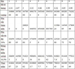 Bảng lương giáo viên THPT và tương đương